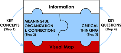 Visual mapping